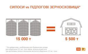 На майданчику, необхідному для будівництва складу для зберігання 5,5 тис. тонн зерна, можна розмістити три металевих силоси загальною місткістю зберігання 15 тис. тонн