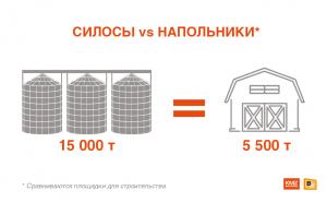 На площадке, необходимой для строительства склада для хранения 5,5 тыс. тонн зерна, можно разместить три металлических силоса общей вместимостью хранения 15 тыс. тонн.