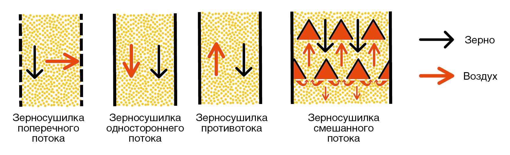 Классификация элеватора угол откоса на конвейере