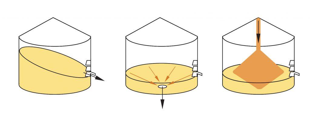 Правильне відновлення рівня зерна в силосі після процедури бічного розвантаження. Азбука елеватора від KMZ Industries