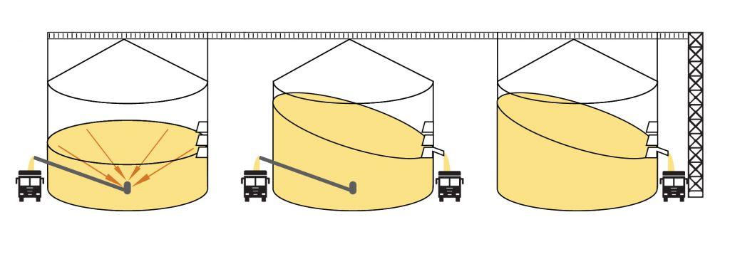 Варіанти завантаження зерновозів із використанням системи бічного вивантаження в Азбуці елеватора від KMZ Industriesa