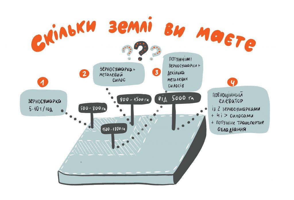 Як обрати елеватор під свої задачі? Про це в Азбуці елеватора від KMZ Industries