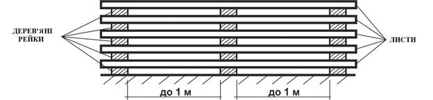 Метод зберігання пачок оцинкованих листів даху, конусу та корпусу, який допоможе звести до мінімуму присутність вологи