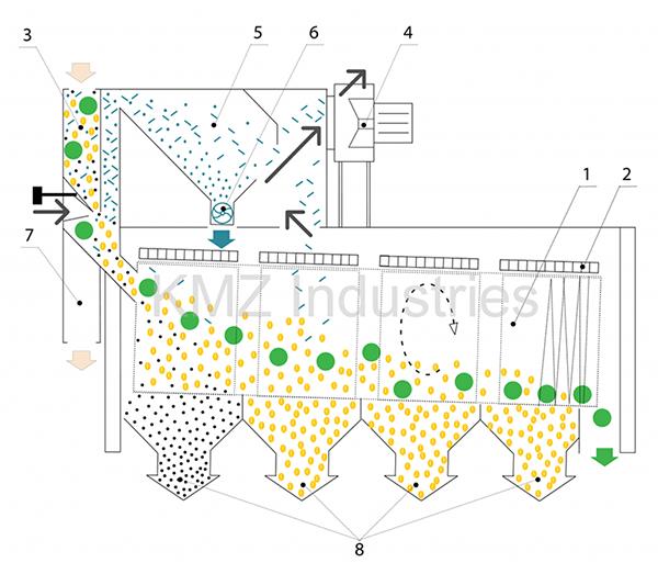 Схема технологического процесса сепаратора КБС
