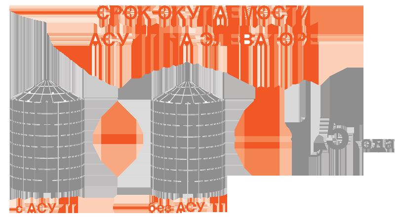 установка элеватора 5