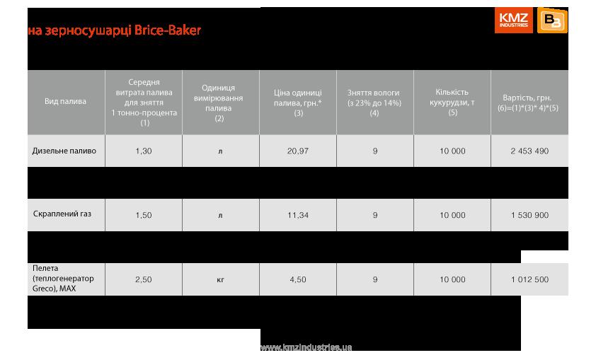 Порівняння вартості сушіння кукурудзи на зеносушарці Brice-Baker
